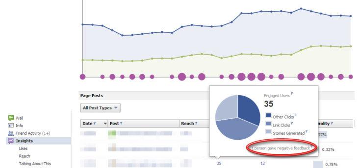 Как да открием колко фена сме разочаровали във facebook страницата си?