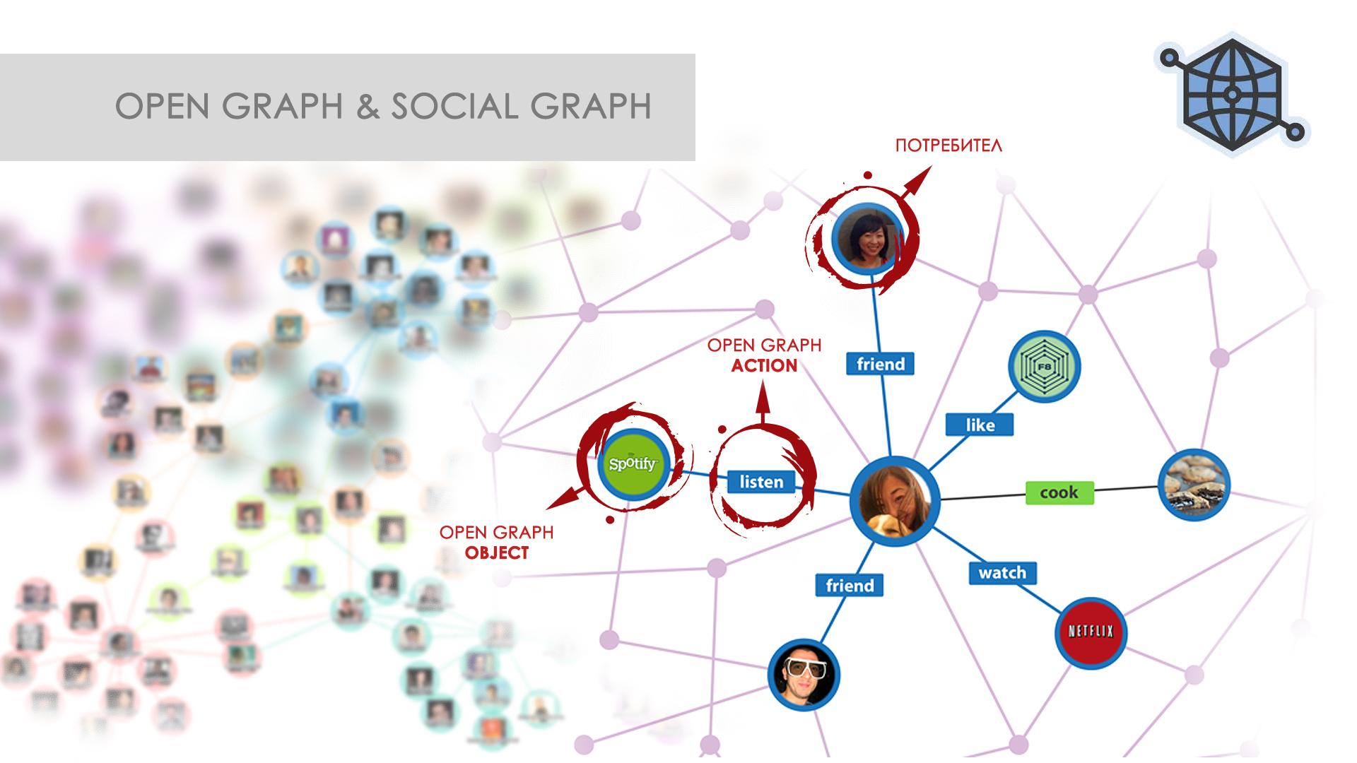 (ВИДЕО) Какво трябва да знаем за Open Graph Actions на Facebook?