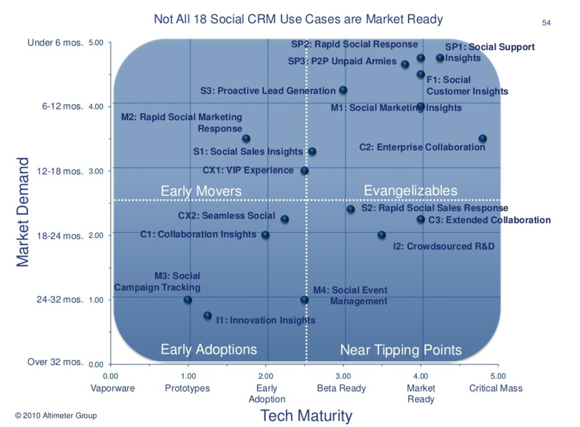 Как да опознаем аудиторията си в социалните мрежи? Какво е Social CRM? Важно ли е профилирането на общността ни?