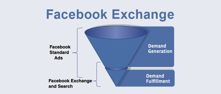 Facebook Exchange Network