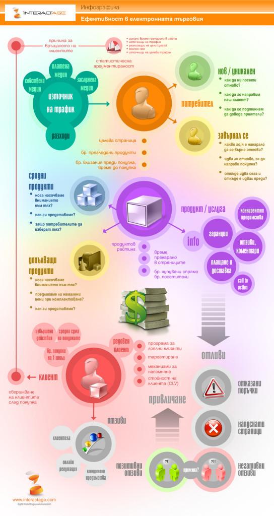 e-commerce infographic, инфографика за ефективността на електронната търговия