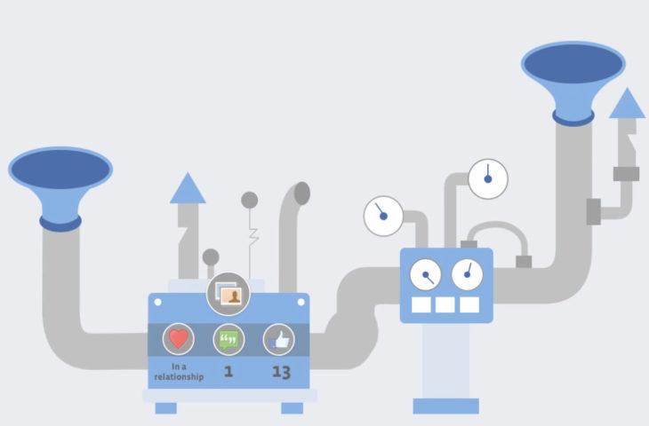 Facebook NewsFeed Ranking алгоритъма – зад завесата