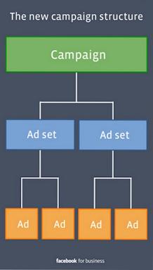 Структура на фейсбук рекламите