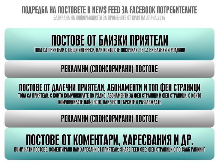 Новост във Facebook News Feed алгоритъма: постове от приятели пред постове от фен страници