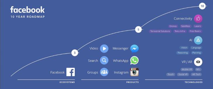 """Новият бутон """"Save to Facebook"""""""