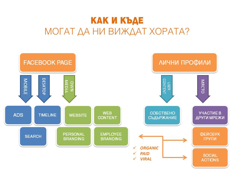 Facebook алгоритъм - маркетинг
