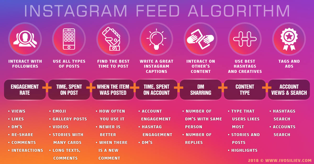 Instagram Feed Algorithm 2018