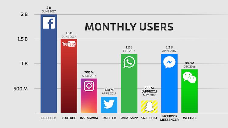 Потребители в Instagram и други социални мрежи