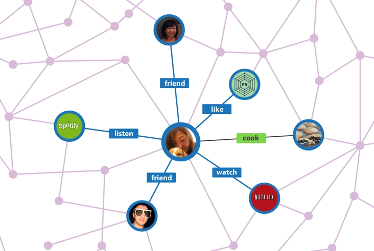 Graph Rank: Бъдещето на Facebook маркетинга