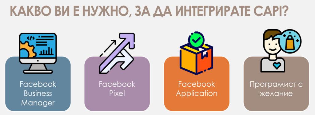 Какво Ви е нужно, за да интегрирате Conversions API на Facebook